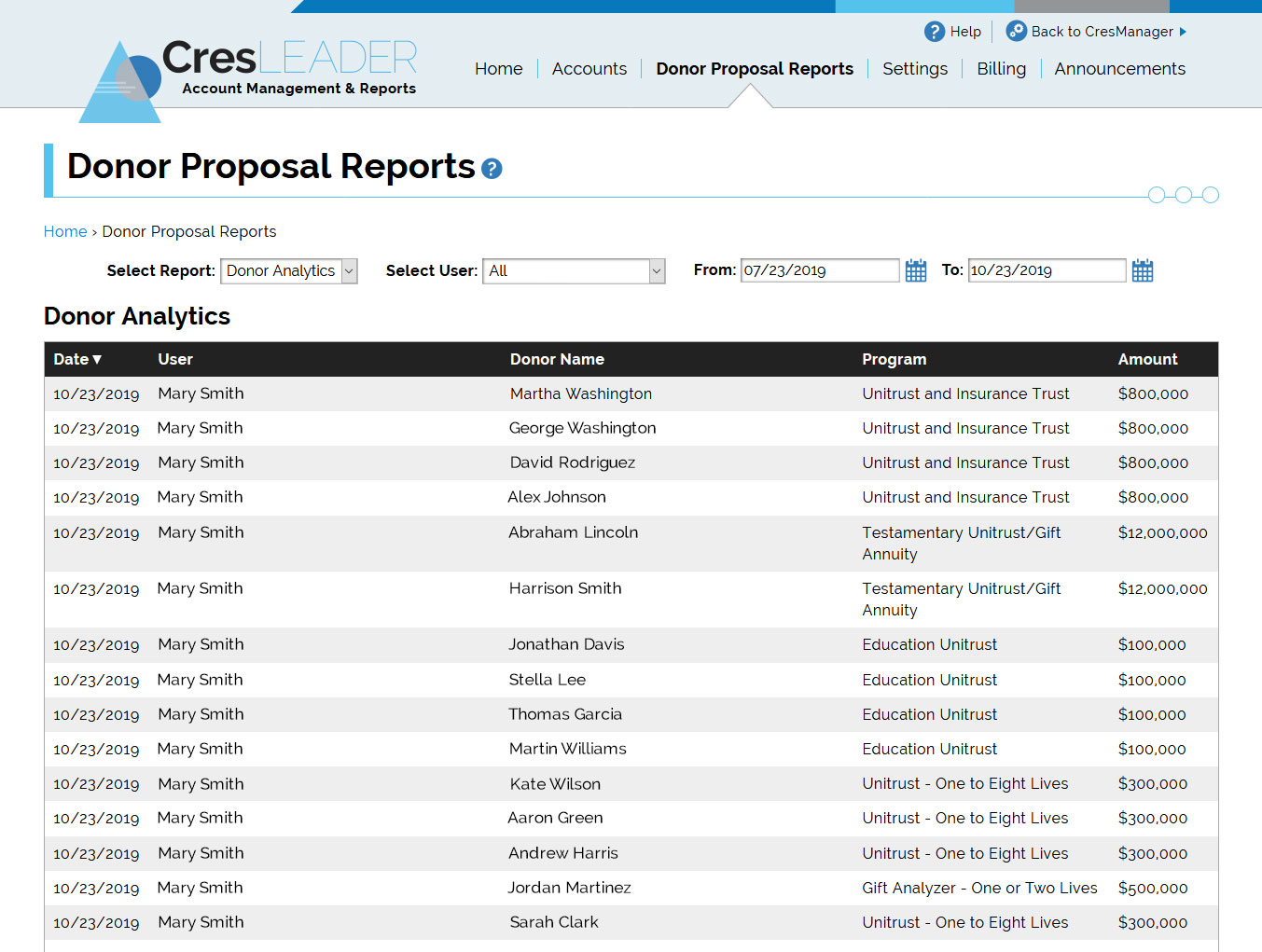 Donor Proposal Reports