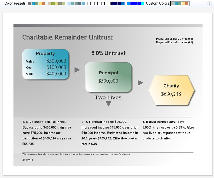 how to set up a charitable remainder trust